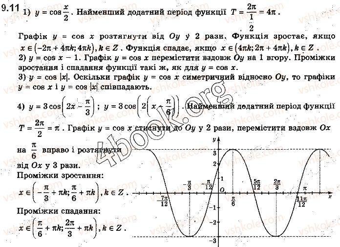 10-matematika-yep-nelin-2018-riven-standartu--algebra-i-pochatki-analizu-9-grafiki-funktsij-sinusa-kosinusa-tangensa-i-kotangensa-ta-yih-vlastivosti-11.jpg