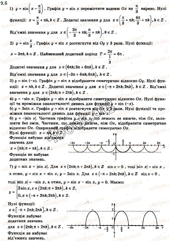 10-matematika-yep-nelin-2018-riven-standartu--algebra-i-pochatki-analizu-9-grafiki-funktsij-sinusa-kosinusa-tangensa-i-kotangensa-ta-yih-vlastivosti-6.jpg