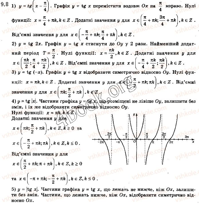 10-matematika-yep-nelin-2018-riven-standartu--algebra-i-pochatki-analizu-9-grafiki-funktsij-sinusa-kosinusa-tangensa-i-kotangensa-ta-yih-vlastivosti-8.jpg