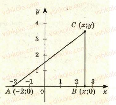 11-algebra-ag-merzlyak-da-nomirovskij-vb-polonskij-ms-yakir-2011-akademichnij-profilnij-rivni--1-pohidna-ta-yiyi-zastosuvannya-13-najbilshe-i-najmenshe-znachennya-funktsiyi-na-vidrizku-26-rnd2160.jpg