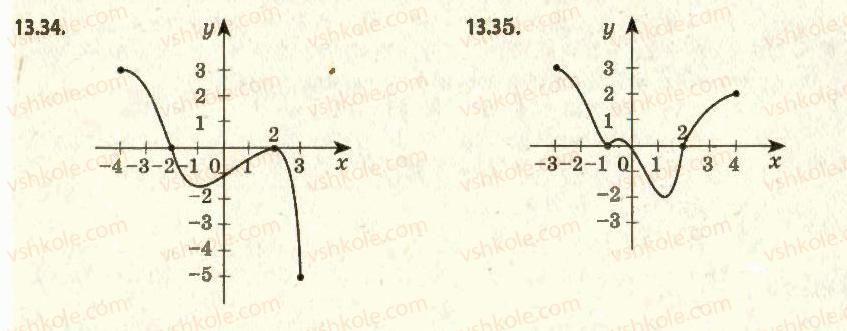 11-algebra-ag-merzlyak-da-nomirovskij-vb-polonskij-ms-yakir-2011-akademichnij-profilnij-rivni--1-pohidna-ta-yiyi-zastosuvannya-13-najbilshe-i-najmenshe-znachennya-funktsiyi-na-vidrizku-34.jpg