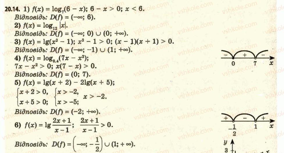 11-algebra-ag-merzlyak-da-nomirovskij-vb-polonskij-ms-yakir-2011-akademichnij-profilnij-rivni--2-pokaznikova-i-logarifmichna-funktsiyi-20-logarifmichna-funktsiya-ta-yiyi-vlastivosti-14.jpg