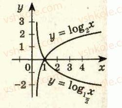 11-algebra-ag-merzlyak-da-nomirovskij-vb-polonskij-ms-yakir-2011-akademichnij-profilnij-rivni--2-pokaznikova-i-logarifmichna-funktsiyi-20-logarifmichna-funktsiya-ta-yiyi-vlastivosti-15-rnd5230.jpg
