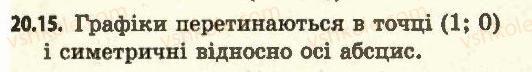 11-algebra-ag-merzlyak-da-nomirovskij-vb-polonskij-ms-yakir-2011-akademichnij-profilnij-rivni--2-pokaznikova-i-logarifmichna-funktsiyi-20-logarifmichna-funktsiya-ta-yiyi-vlastivosti-15.jpg