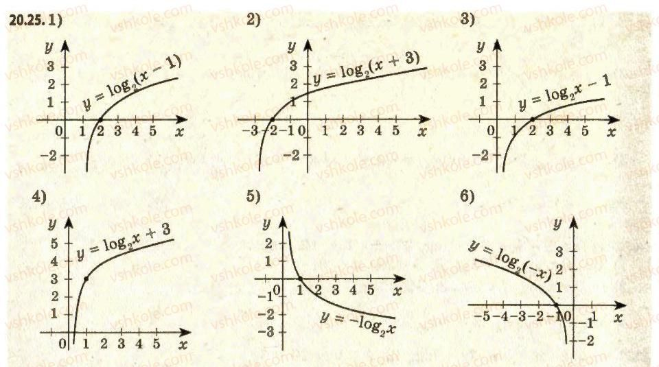 11-algebra-ag-merzlyak-da-nomirovskij-vb-polonskij-ms-yakir-2011-akademichnij-profilnij-rivni--2-pokaznikova-i-logarifmichna-funktsiyi-20-logarifmichna-funktsiya-ta-yiyi-vlastivosti-25.jpg