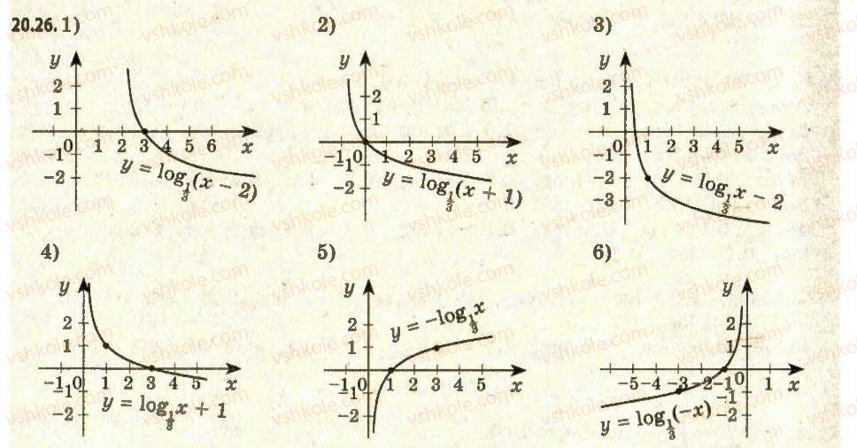 11-algebra-ag-merzlyak-da-nomirovskij-vb-polonskij-ms-yakir-2011-akademichnij-profilnij-rivni--2-pokaznikova-i-logarifmichna-funktsiyi-20-logarifmichna-funktsiya-ta-yiyi-vlastivosti-26.jpg
