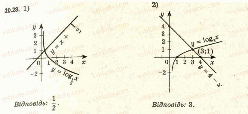11-algebra-ag-merzlyak-da-nomirovskij-vb-polonskij-ms-yakir-2011-akademichnij-profilnij-rivni--2-pokaznikova-i-logarifmichna-funktsiyi-20-logarifmichna-funktsiya-ta-yiyi-vlastivosti-28.jpg