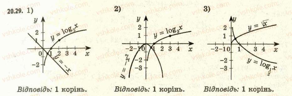 11-algebra-ag-merzlyak-da-nomirovskij-vb-polonskij-ms-yakir-2011-akademichnij-profilnij-rivni--2-pokaznikova-i-logarifmichna-funktsiyi-20-logarifmichna-funktsiya-ta-yiyi-vlastivosti-29.jpg