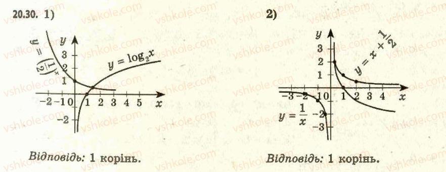 11-algebra-ag-merzlyak-da-nomirovskij-vb-polonskij-ms-yakir-2011-akademichnij-profilnij-rivni--2-pokaznikova-i-logarifmichna-funktsiyi-20-logarifmichna-funktsiya-ta-yiyi-vlastivosti-30.jpg