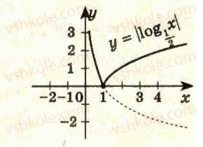 11-algebra-ag-merzlyak-da-nomirovskij-vb-polonskij-ms-yakir-2011-akademichnij-profilnij-rivni--2-pokaznikova-i-logarifmichna-funktsiyi-20-logarifmichna-funktsiya-ta-yiyi-vlastivosti-35-rnd2628.jpg