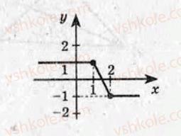 11-algebra-om-roganin-2009-test-kontrol--variant-2-kontrolni-roboti-КР8-rnd6289.jpg