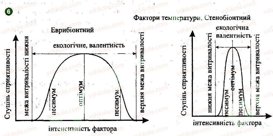 11-biologiya-io-demicheva-2011-kompleksnij-zoshit--kontrol-znan-za-2-semestr-variant-1-6.jpg