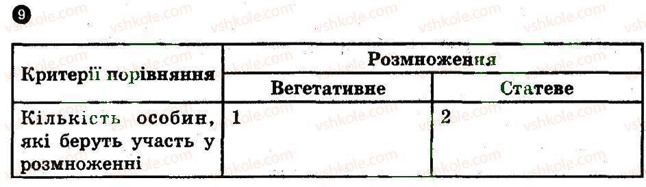 11-biologiya-io-demicheva-2011-kompleksnij-zoshit--rozmnozhennya-organizmiv-variant-3-9.jpg