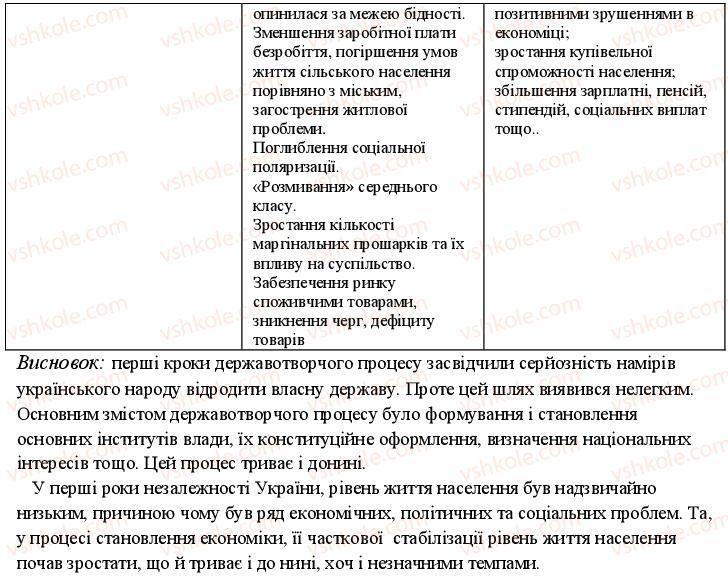 11-istoriya-ukrayini-oye-svyatokum-2011-kompleksnij-zoshit--potochnij-kontrol-politichnij-ta-ekonomichnij-rozvitok-u-drugij-polovini-1990-h-rr-variant-2-5-rnd5520.jpg