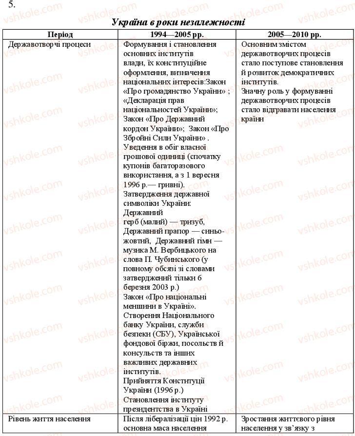 11-istoriya-ukrayini-oye-svyatokum-2011-kompleksnij-zoshit--potochnij-kontrol-politichnij-ta-ekonomichnij-rozvitok-u-drugij-polovini-1990-h-rr-variant-2-5.jpg