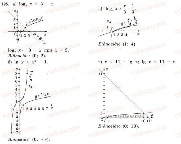 11-matematika-gp-bevz-vg-bevz-2011-riven-standartu--rozdil-1-pokaznikovi-ta-logarifmichni-funktsiyi-5-logarifmichni-rivnyannya-ta-nerivnosti-195.jpg