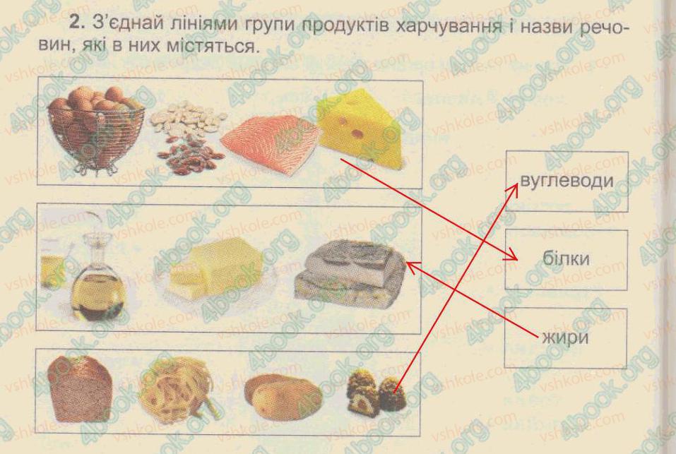 3-prirodoznavstvo-tg-gilberg-tv-sak-2015-zoshit--tema-6-lyudina-ta-yiyi-organizm-50-harchuvannya-2.jpg