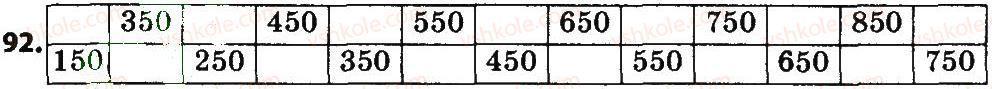 4-matematika-no-budna-mv-bedenko-2015--povtorennya-i-uzagalnennya-materialu-za-3-klas-92.jpg