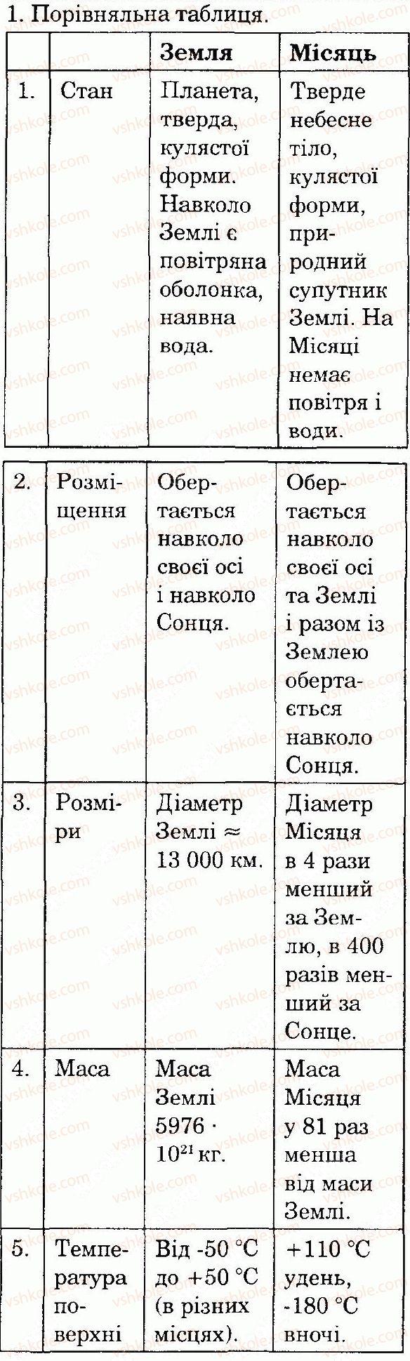 4-prirodoznavstvo-tv-gladyuk-mm-gladyuk-2015--vsesvit-i-sonyachna-sistema-storinka-30-1-rnd9996.jpg