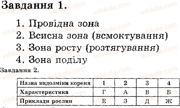6-biologiya-iyu-slipchuk-2015-ekspres-kontrol--tema-3-roslini-budova-i-vidozmini-korenya-В1.jpg