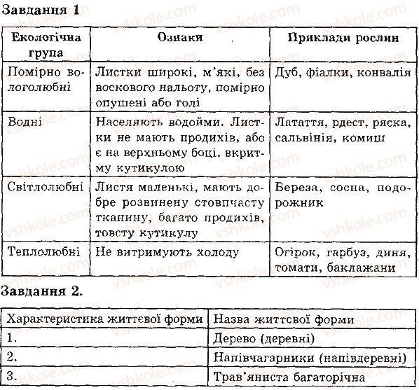 6-biologiya-iyu-slipchuk-2015-ekspres-kontrol--tema-4-riznomanitnist-roslin-ekologichni-grupi-roslin-В2.jpg