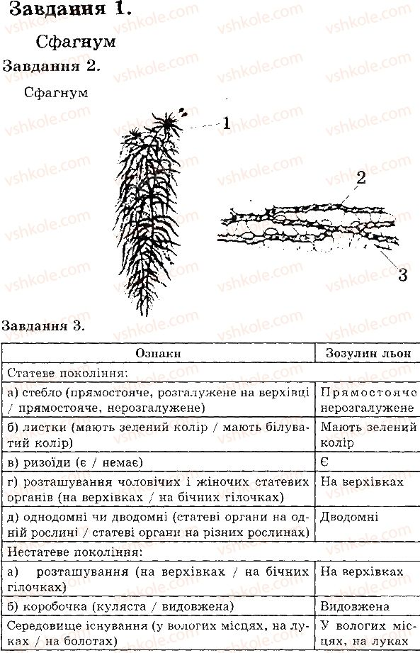 6-biologiya-iyu-slipchuk-2015-ekspres-kontrol--tema-4-riznomanitnist-roslin-mohi-В1.jpg