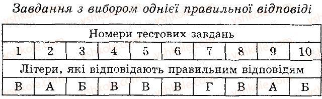 6-biologiya-pg-balan-ts-kotik-2014-zoshit-dlya-kontrolyu-znan--tema-4-riznomanitnist-roslin-v-kombinovani-zavdannya-variant-2-1.jpg