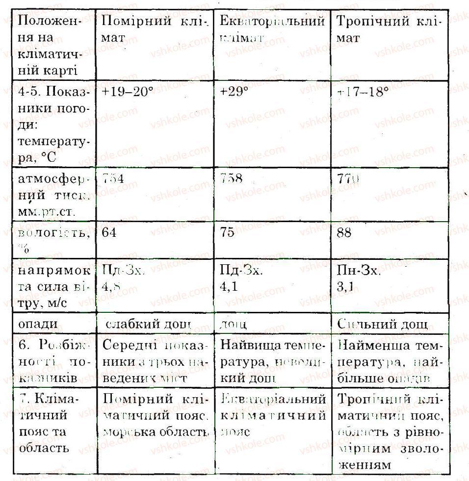 6-geografiya-og-stadnik-vf-vovk-2014-zoshit-dlya-praktichnih-robit--doslidzhennya-doslidzhennya-3-1-rnd229.jpg