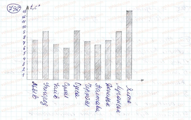 6-matematika-ag-merzlyak-vb-polonskij-ms-yakir-2014--3-vidnoshennya-i-proportsiyi-27-diagrami-792-rnd3005.jpg