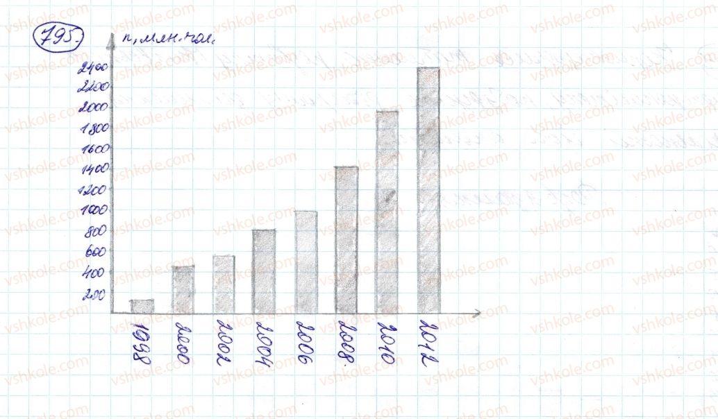 6-matematika-ag-merzlyak-vb-polonskij-ms-yakir-2014--3-vidnoshennya-i-proportsiyi-27-diagrami-795-rnd1326.jpg