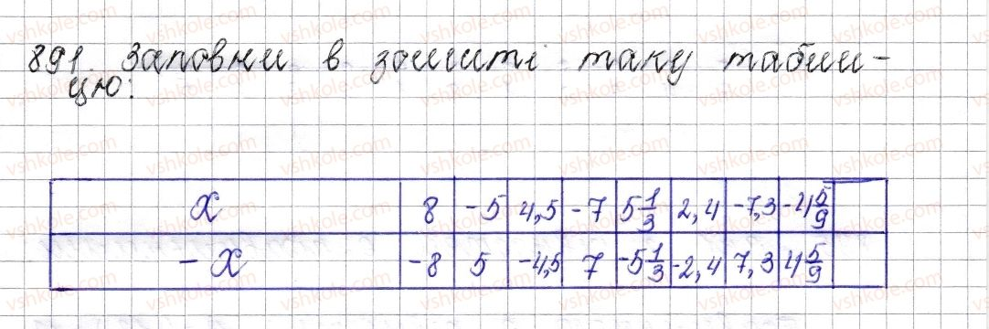 6-matematika-os-ister-2014--rozdil-4-ratsionalni-chisla-i-diyi-nad-nimi-35-protilezhni-chisla-tsili-chisla-ratsionalni-chisla-891-rnd9040.jpg