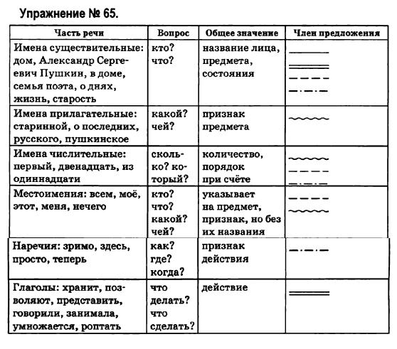 6-russkij-yazyk-ei-bykova-lv-davidyuk-vi-stativka-2006-65