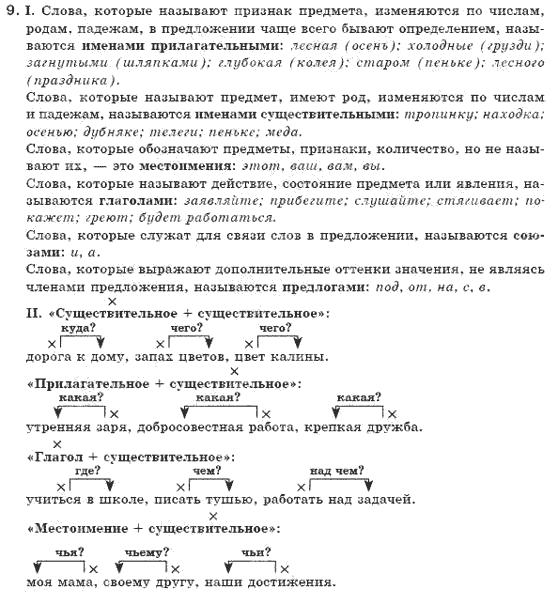 6-russkij-yazyk-ei-bykova-lv-davidyuk-vi-stativka-2006-9