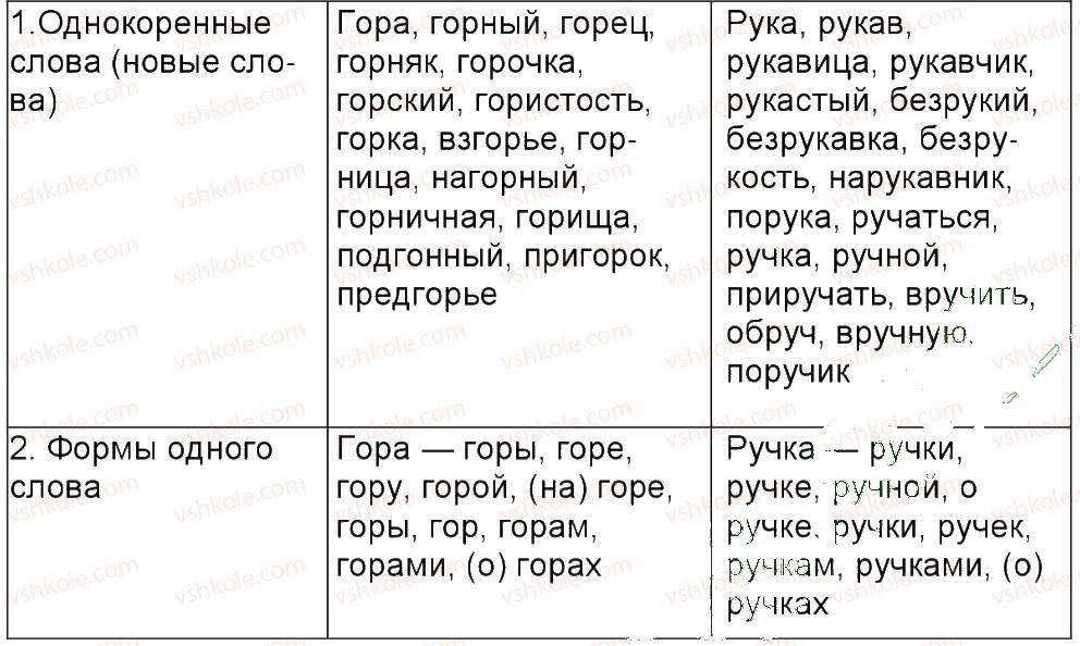 6-russkij-yazyk-tm-polyakova-ei-samonova-am-prijmak-2014--uprazhneniya-3-150-113-rnd5677.jpg