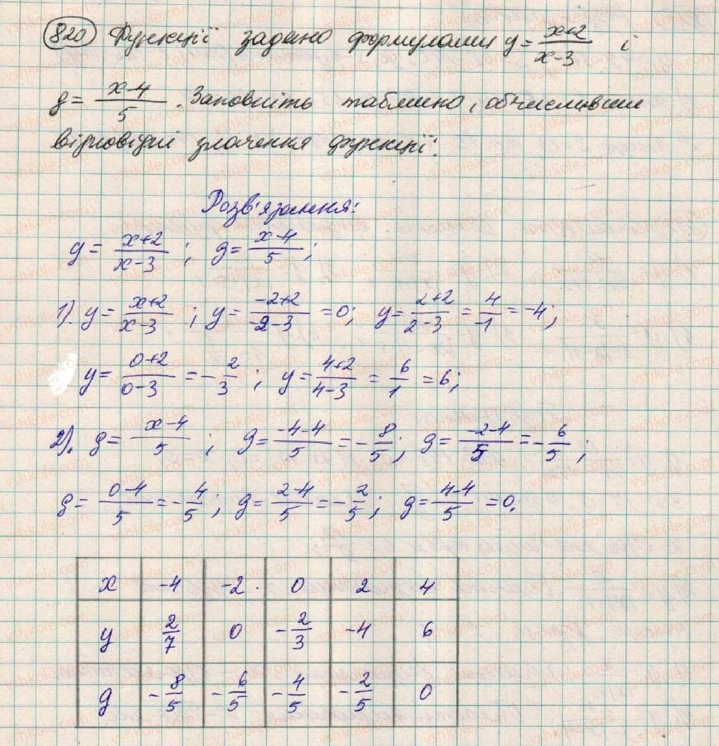 7-algebra-os-ister-2015--rozdil-2-funktsiyi-vpravi-dlya-povtorennya-rozdilu-2-820.jpg