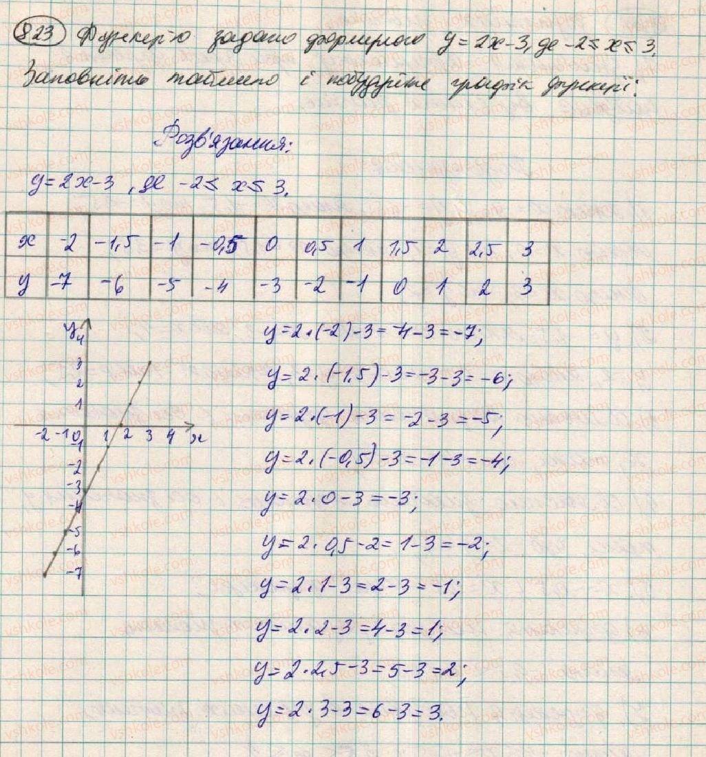 7-algebra-os-ister-2015--rozdil-2-funktsiyi-vpravi-dlya-povtorennya-rozdilu-2-823.jpg