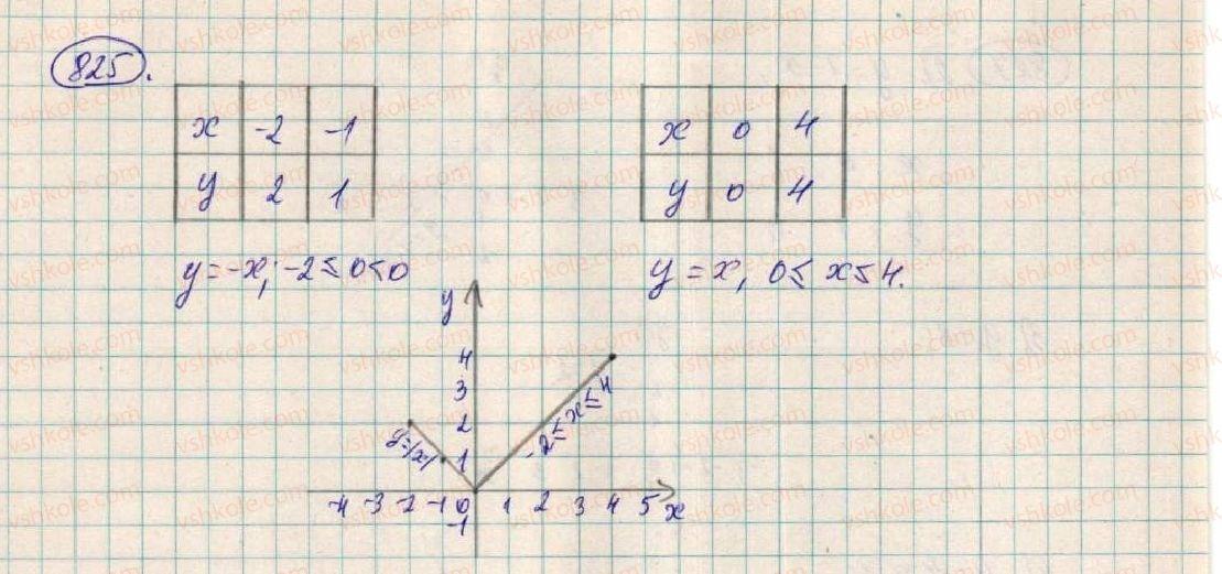 7-algebra-os-ister-2015--rozdil-2-funktsiyi-vpravi-dlya-povtorennya-rozdilu-2-825-rnd1976.jpg