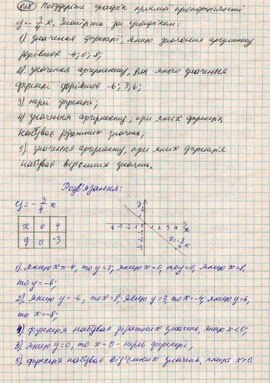 7-algebra-os-ister-2015--rozdil-2-funktsiyi-vpravi-dlya-povtorennya-rozdilu-2-828.jpg
