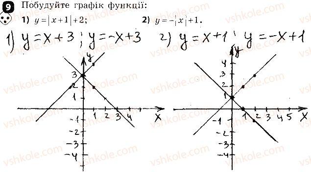 7-algebra-tl-korniyenko-vi-figotina-2015-zoshit-kontrol--kontrolni-roboti-kontrolna-robota5-funktsiyi-variant-1-9.jpg