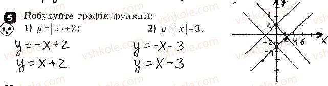 7-algebra-tl-korniyenko-vi-figotina-2015-zoshit-kontrol--samostijni-roboti-samostijna-robota7-funktsiyi-variant-1-5.jpg