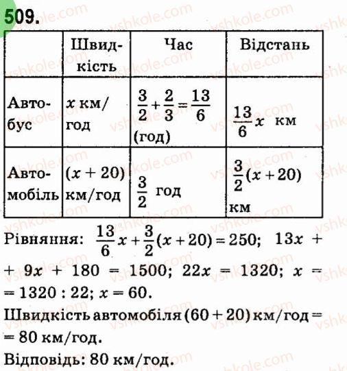 7-algebra-vr-kravchuk-mv-pidruchna-gm-yanchenko-2015--4-formuli-skorochenogo-mnozhennya-509.jpg