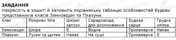 7-biologiya-iyu-kostikov-so-volgin-vv-dod-2015--tema-1-riznomanitnist-tvarin-21-tip-hordovi-rozmnozhennya-i-rozvitok-zavdannya-1.jpg