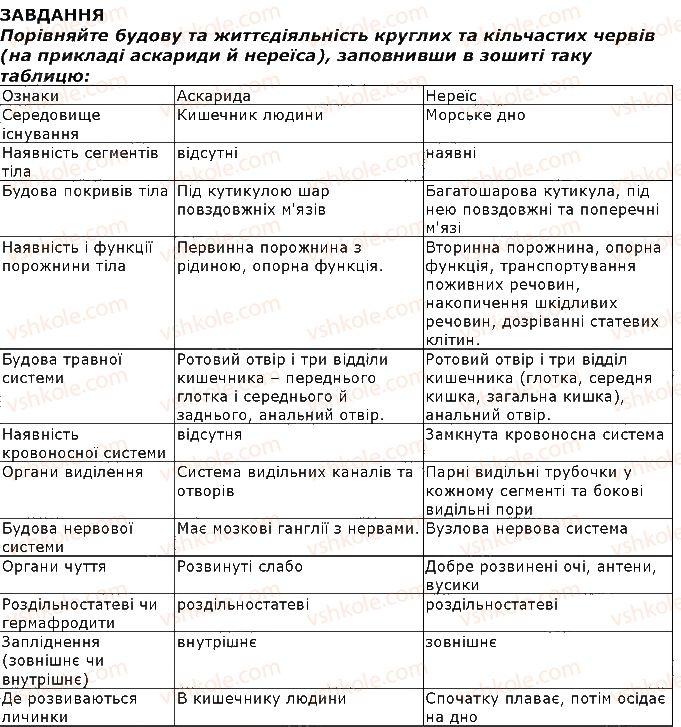 7-biologiya-iyu-kostikov-so-volgin-vv-dod-2015--tema-1-riznomanitnist-tvarin-8-tip-kilchasti-chervi-klas-bagatoschetinkovi-chervi-zavdannya-1-rnd8469.jpg