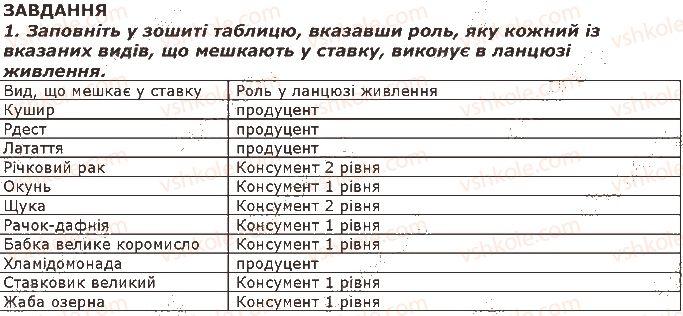 7-biologiya-iyu-kostikov-so-volgin-vv-dod-2015--tema-4-organizmi-i-seredovische-isnuvannya-46-vzayemozvyazok-komponentiv-ekosistemi-spivisnuvannya-organizmiv-v-ugrupovannyah-zavdannya-1.jpg