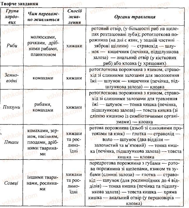 7-biologiya-li-ostapchenko-pg-balan-vv-serebryakov-2015--tema-2-protsesi-zhittyediyalnosti-tvarin-29-riznomanitnist-travnih-sistem-3.jpg