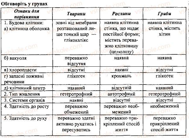 7-biologiya-li-ostapchenko-pg-balan-vv-serebryakov-2015--vstup-2-osnovni-vidminnosti-tvarin-vid-roslin-i-gribiv-1.jpg
