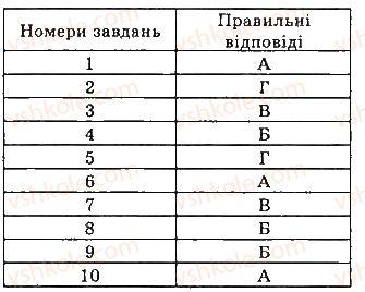 7-geometriya-gp-bevz-vg-bevz-ng-vladimirova-2015--rozdil-4-kolo-i-krug-geometrichni-pobudovi-testovi-zavdannya-5-1.jpg