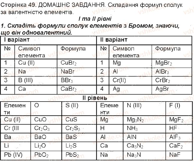 7-himiya-mm-savchin-2015-robochij-zoshit--storinki-32-49-storinka-49-1-rnd4169.jpg