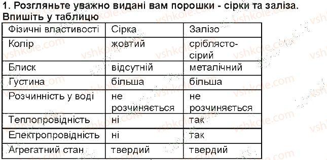 7-himiya-mm-savchin-2015-robochij-zoshit--storinki-8-30-storinka-13-1-rnd2727.jpg