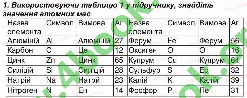 7-himiya-mm-savchin-2015-robochij-zoshit--storinki-8-30-storinka-26-1.jpg
